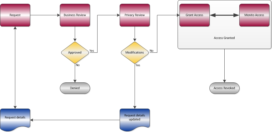 Account access workflow diagram