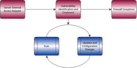 External Server Access workflow diagram