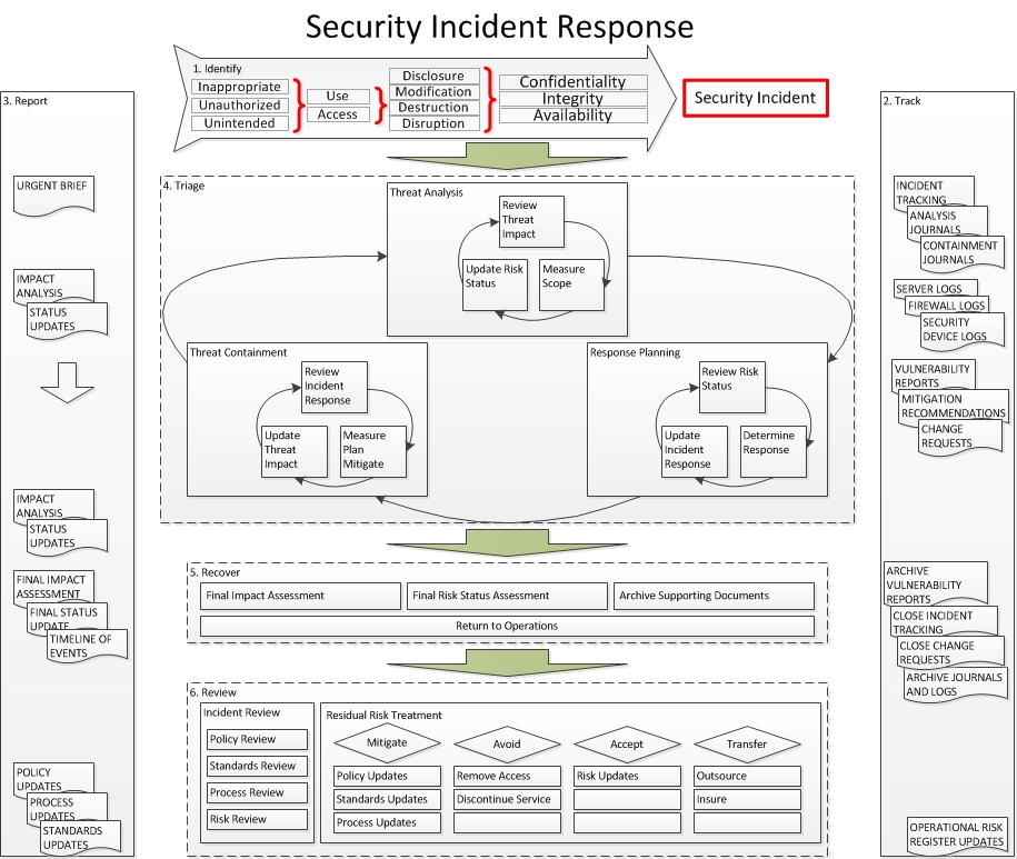 incident management workflow diagram