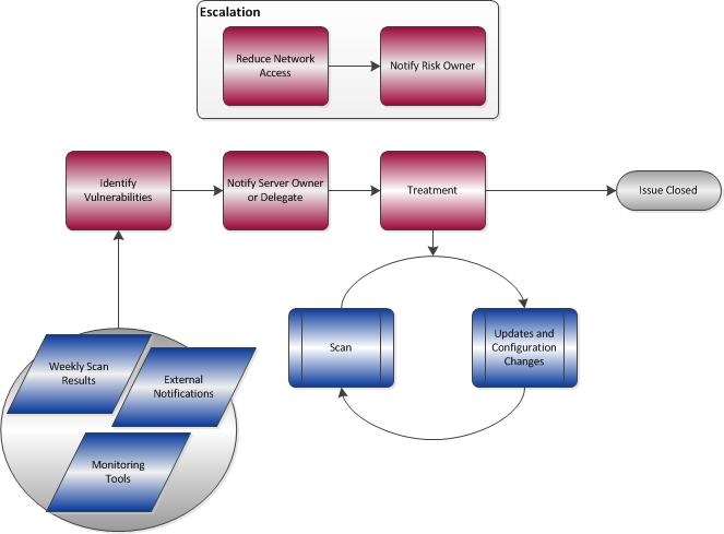 vulnerability management workflow diagram