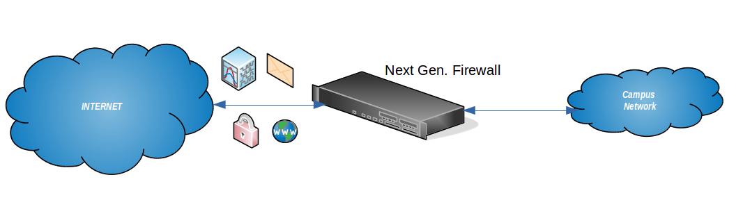 network firewall diagram